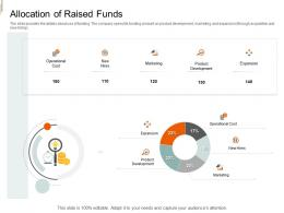 Allocation Of Raised Funds Equity Crowd Investing Ppt Elements
