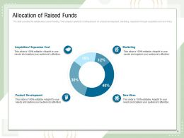 Allocation Of Raised Funds Marketing Expansion Cost Ppt Powerpoint Presentation File Graphics
