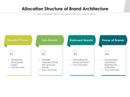 Allocation Structure Of Brand Architecture