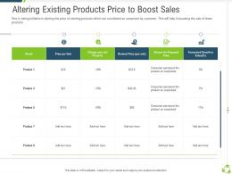 Altering Existing Products Price To Boost Sales Company Expansion Through Organic Growth Ppt Grid