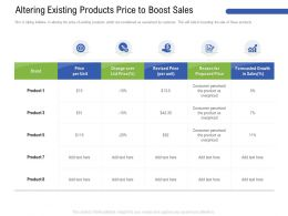 Altering Existing Products Price To Boost Sales List Ppt Powerpoint Presentation Pictures Gallery