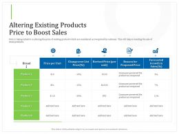 Altering Existing Products Price To Boost Sales Over List Ppt Powerpoint Presentation Model Display