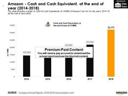 Amazon Cash And Cash Equivalent At The End Of Year 2014-2018