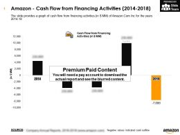 Amazon Cash Flow From Financing Activities 2014-2018