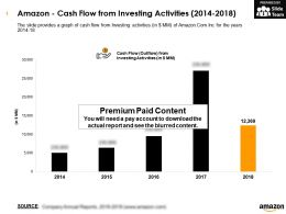 Amazon Cash Flow From Investing Activities 2014-2018