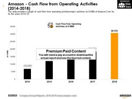 Amazon Cash Flow From Operating Activities 2014-2018