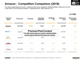 Amazon Competitors Comparison 2018