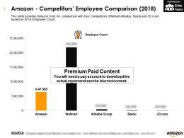 Amazon Competitors Employee Comparison 2018