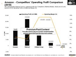 Amazon Competitors Operating Profit Comparison 2018