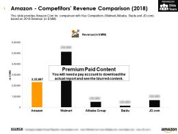 Amazon Competitors Revenue Comparison 2018
