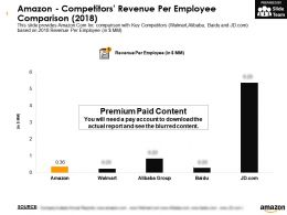 Amazon Competitors Revenue Per Employee Comparison 2018