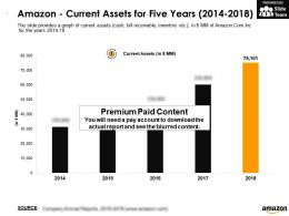 Amazon Current Assets For Five Years 2014-2018