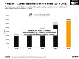 Amazon Current Liabilities For Five Years 2014-2018