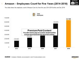 Amazon Employees Count For Five Years 2014-2018