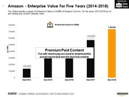 Amazon Enterprise Value For Five Years 2014-2018
