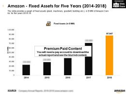 Amazon Fixed Assets For Five Years 2014-2018