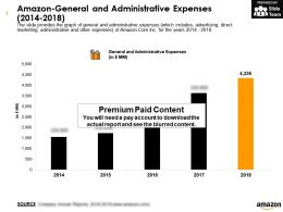 Amazon General And Administrative Expenses 2014-2018
