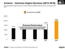 Amazon Germany Region Revenue 2014-2018
