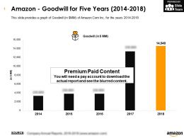 Amazon Goodwill For Five Years 2014-2018