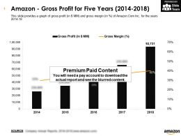 Amazon Gross Profit For Five Years 2014-2018