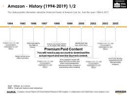 Amazon History 1994-2019