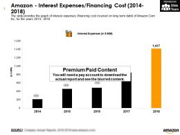 Amazon Interest Expenses Financing Cost 2014-2018