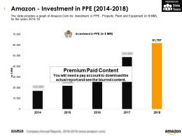 Amazon Investment In PPE 2014-2018
