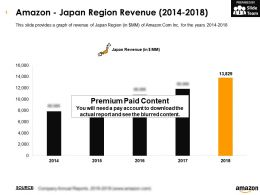 Amazon Japan Region Revenue 2014-2018
