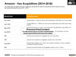 Amazon Key Acquisitions 2014-2018
