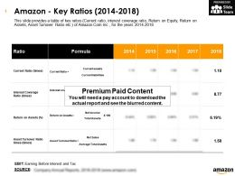 Amazon Key Ratios 2014-2018