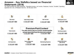 Amazon Key Statistics Based On Financial Statements 2018