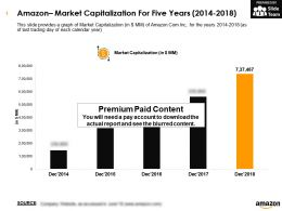 Amazon Market Capitalization For Five Years 2014-2018