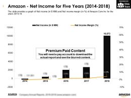 Amazon Net Income For Five Years 2014-2018