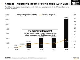Amazon Operating Income For Five Years 2014-2018