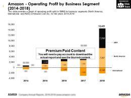 Amazon Operating Profit By Business Segment 2014-2018