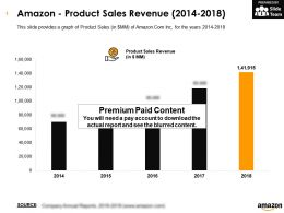 Amazon Product Sales Revenue 2014-2018