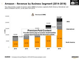 Amazon Revenue By Business Segment 2014-2018