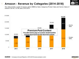 Amazon Revenue By Categories 2014-2018