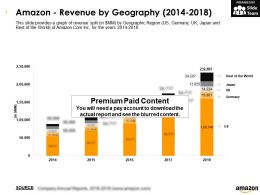 Amazon Revenue By Geography 2014-2018
