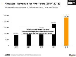 Amazon Revenue For Five Years 2014-2018