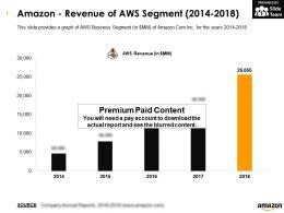 Amazon Revenue Of Aws Segment 2014-2018