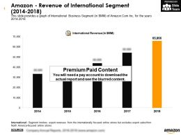 Amazon Revenue Of International Segment 2014-2018