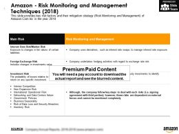 Amazon Risk Monitoring And Management Techniques 2018
