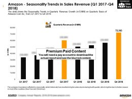 Amazon Seasonality Trends In Sales Revenue Q1 2017 Q4 2018