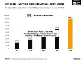 Amazon Service Sales Revenue 2014-2018