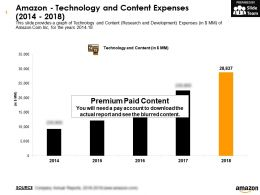 Amazon Technology And Content Expenses 2014-2018