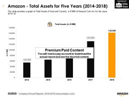 Amazon Total Assets For Five Years 2014-2018