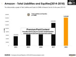 Amazon Total Liabilities And Equities 2014-2018