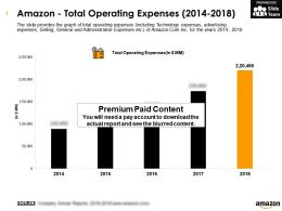 Amazon Total Operating Expenses 2014-2018