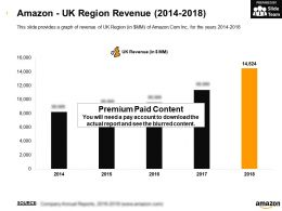 Amazon UK Region Revenue 2014-2018